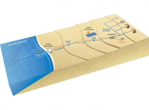 proyecto-mineria-agua-desaladora-enapac-autosustentabilidad