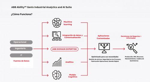 ABB lanza nuevo software de analítica e inteligencia artificial para optimizar procesos industriales
